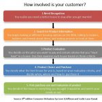 How involved is your customer?