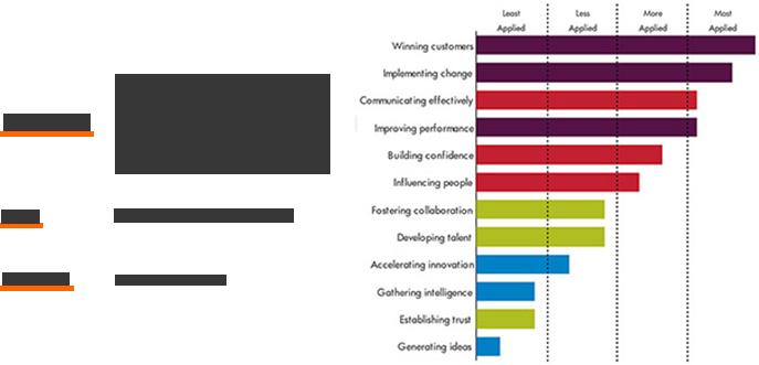 leadership behavioural assessments