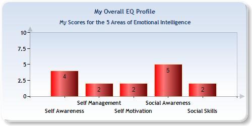 PEQM Sample EQ Profile