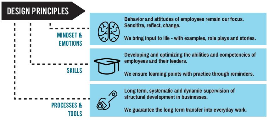Digital Leadership Design Principles