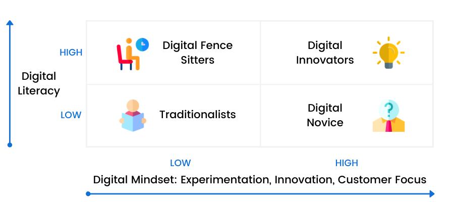 Digital Leadership Personas