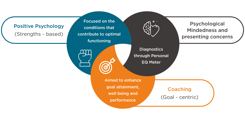 Our Coaching Framework